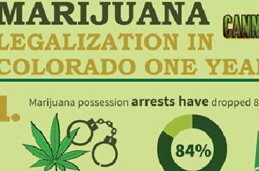Colorado Legalization One Year Later